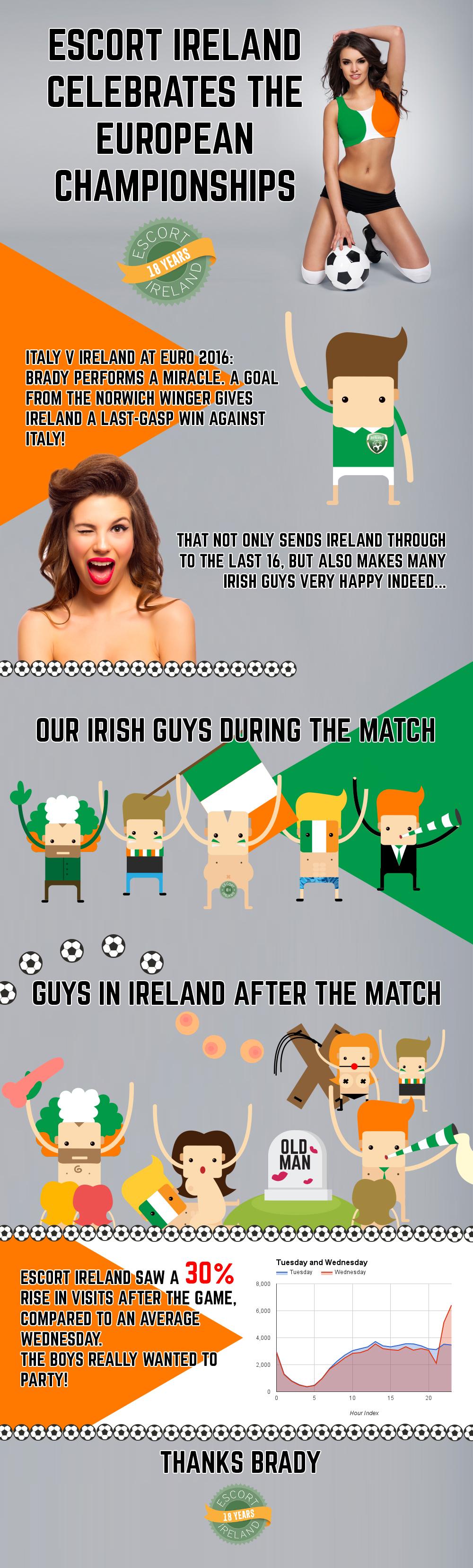 Ireland Euro 2016 infographic